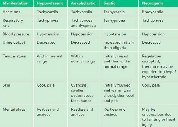 shock differences chart table hypovolemic anaphylactic septic neurogenic