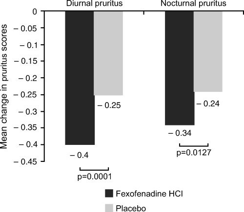 the effectiveness vs a placebo when using fexofenadine HCI to prevent pruritus.photo